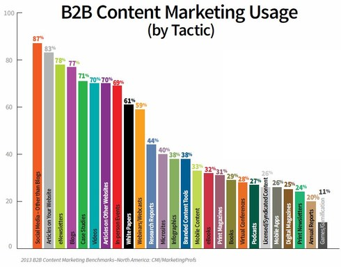 Usage des contenus marketing dans le B2B