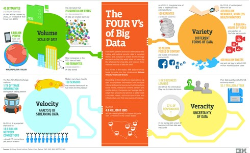 "Les 4 ""V"" du Big Data"