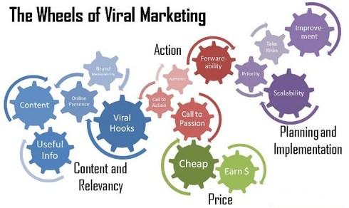 Mécanisme du Buzz marketing