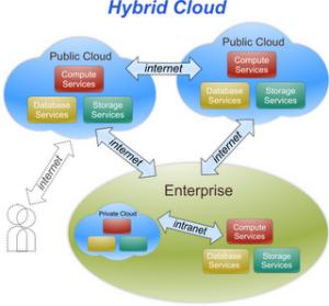 Schéma expliquant le Cloud Hybride