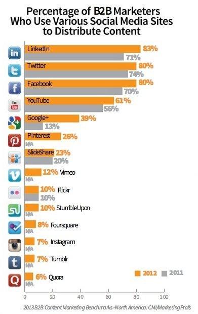 Le sréseaux sociaux préférés des marketers pour distribuer du contenu