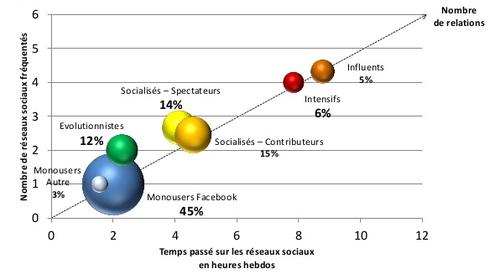 Statistiques d'utilisation des réseaux sociaux par les utilisateurs