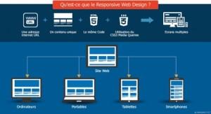 Qu'est-ce que le Responsive Design (en image)