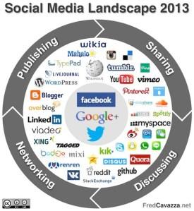 """Illustration du """"paysage"""" des réseaux sociaux"""
