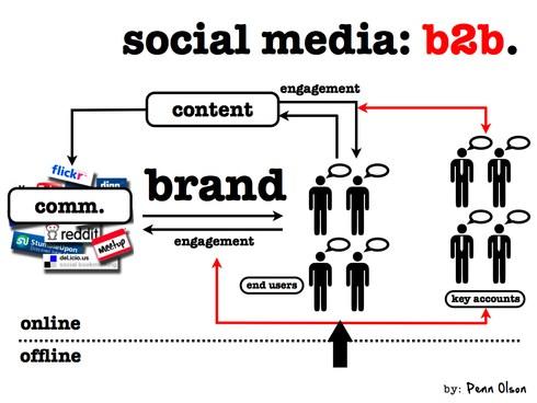 Schéma illustrant le social media dans le B2B