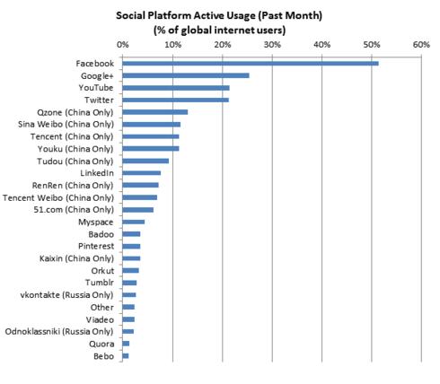 Graphique sur l'utilisation des réseaux sociaux