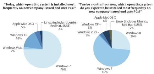 Graphes reprenant l'utilisation des systèmes d'exploitation
