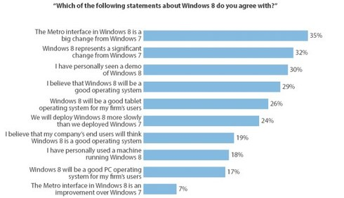 Sondage d'utilisation Windows 8