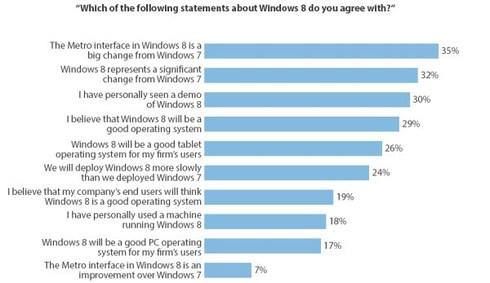 Sondage d'utilisation Windows 8