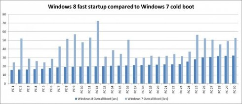 Tableau comparatif entre Windows 7 et Windows 8