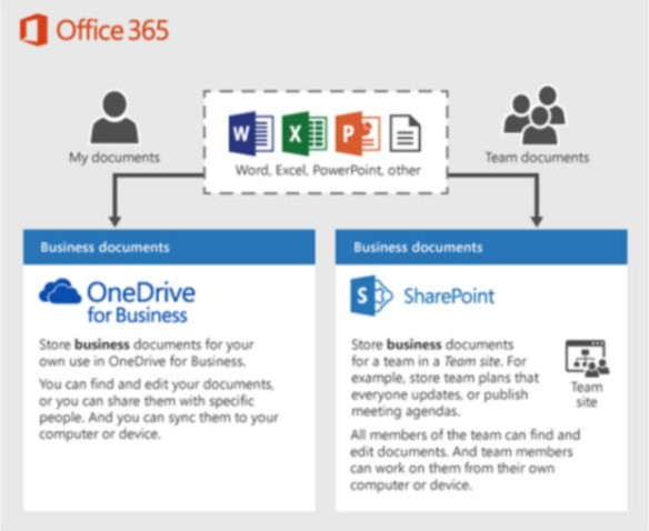 outils-centralisation-sharepoint-online-office-365-formation-cours-bruxelles