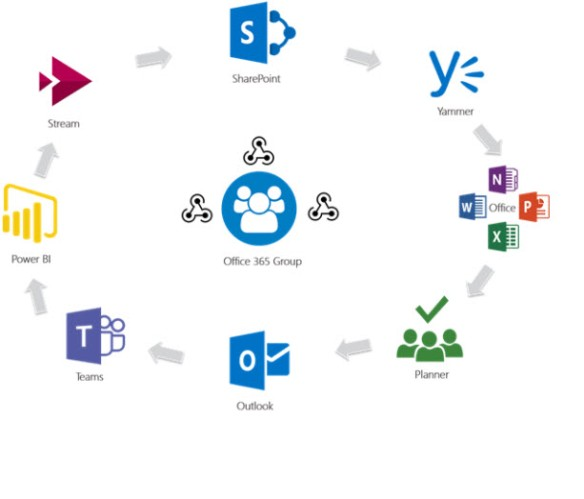 sharepoint-online-office-365-formation-cours-bruxelles